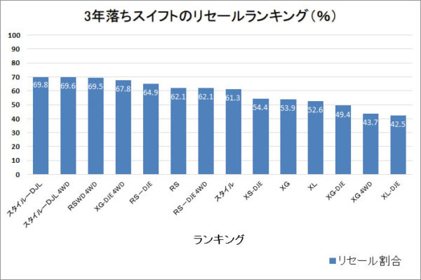 3年落ちスイフトのリセールランキング・棒グラフ