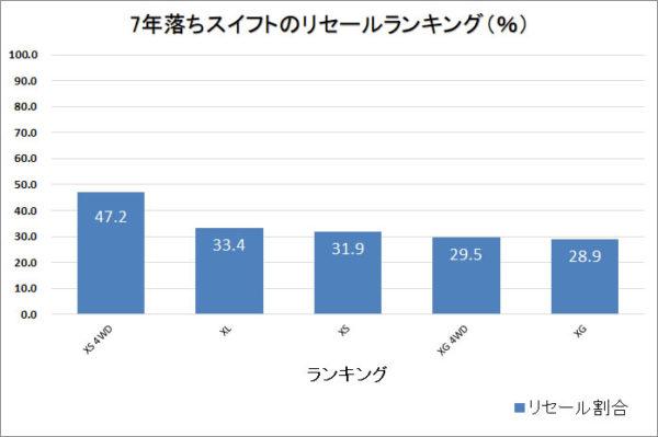 7年落ちスイフトのリセールランキング・棒グラフ