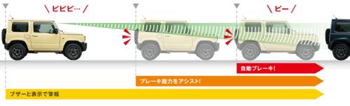 新型ジムニーの自動ブレーキ
