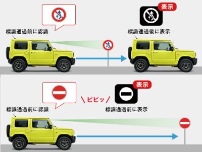 新型ジムニーの標識認識機能