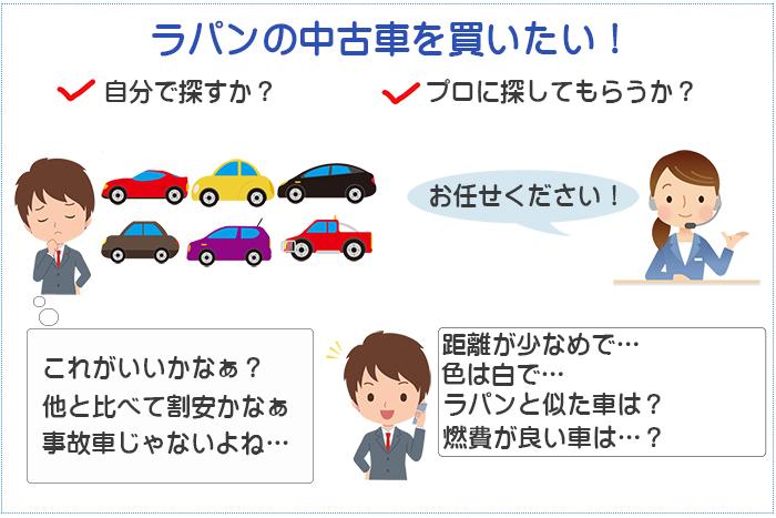 お買得なラパンの中古車・新古車を簡単に探す方法