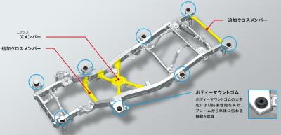 ジムニーのラダーフレーム構造