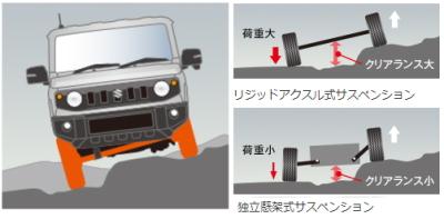 新型ジムニーの3リンクリジッドアクスル式サスペンション