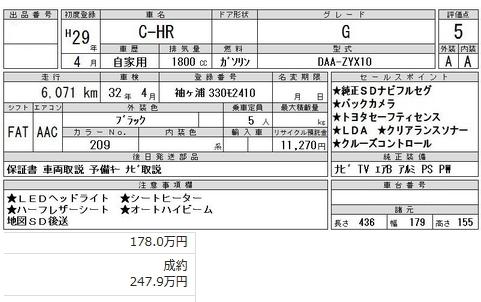 C-HRの仕入れ価格