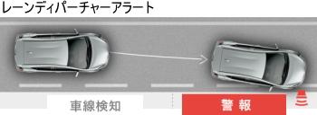 トヨタ セーフティセンス2