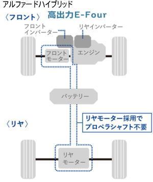 アルファードの4WDシステム