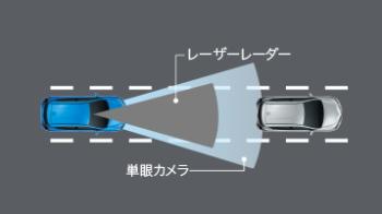 トヨタセーフティーセンスC