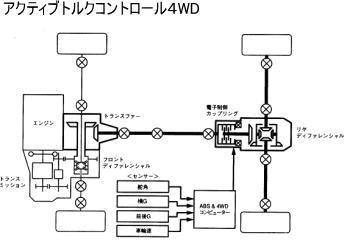 アクティブトルクコントロール4WD図