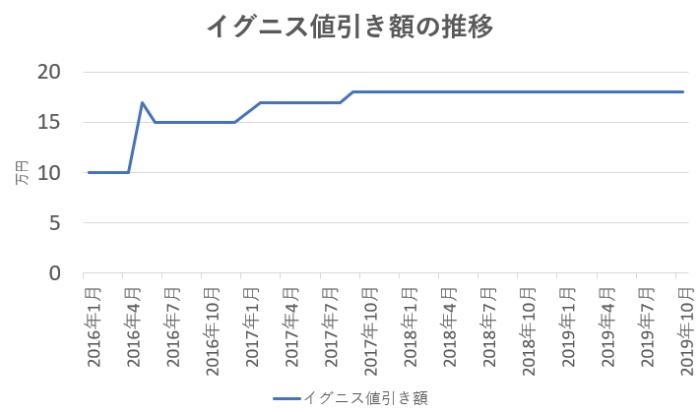 イグニスの値引き額推移