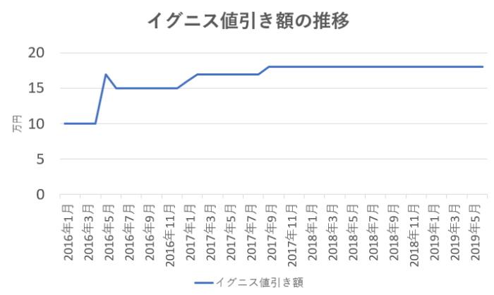 イグニスの値引き相場の推移