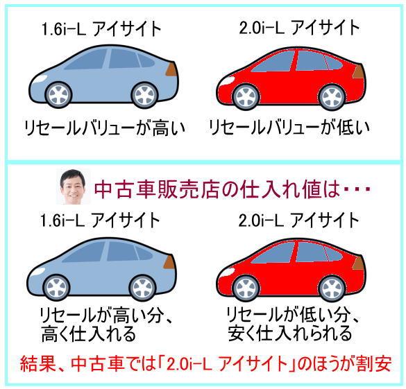 インプレッサ中古の場合、リセールバリューの関係から2.0i-L アイサイト2WDが割安です。