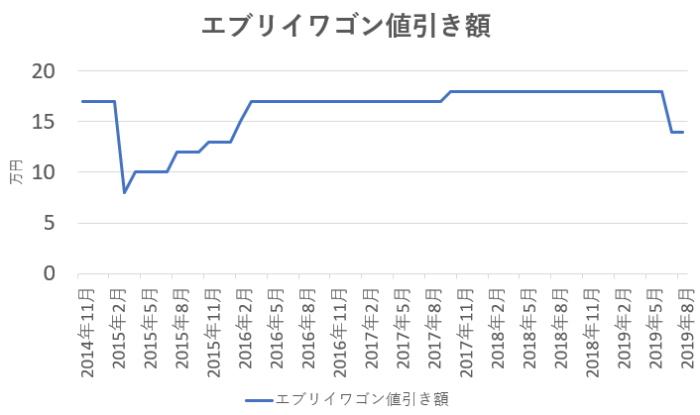 エブリイワゴンの値引き相場の推移