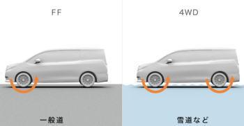 4WDのイメージ図