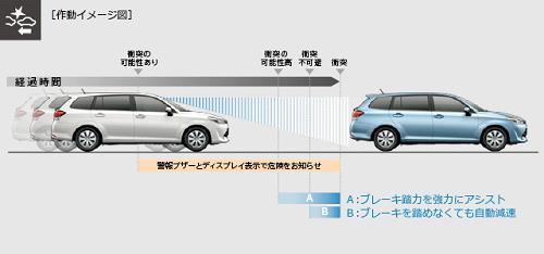 トヨタセーフティセンス作動イメージ