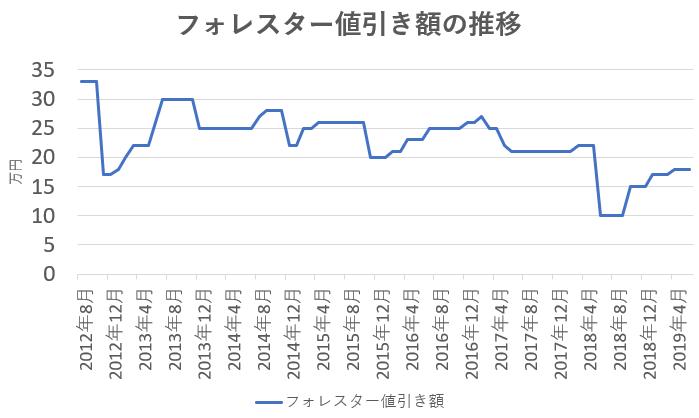 フォレスターの値引き額の推移