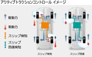 ランドクルーザー2004WDのアクティブトラクションコントロールイメージ