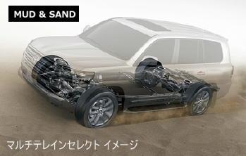 ランドクルーザー200のマルチインセレクト「マッド&サンド」作動イメージ