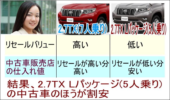 リセールの低いグレード程中古車購入では割安に買える