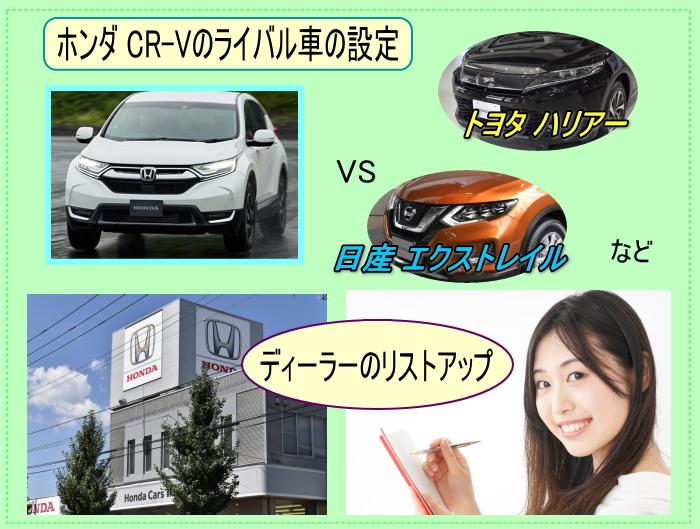 CR-Vのライバル車の設定とディーラーのリストアップ