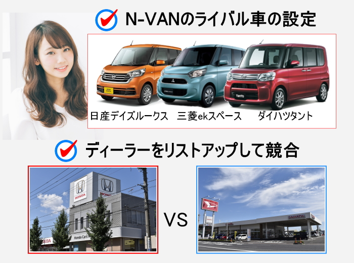 N-VANの競合車の設定とディーラーをリストアップ