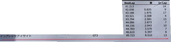 インプレッサスポーツ1.6サーキット走行1本目 49.723秒