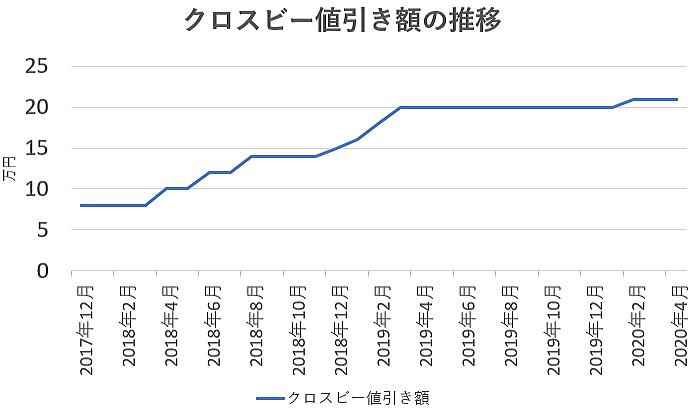 クロスビーの値引き額の推移グラフ