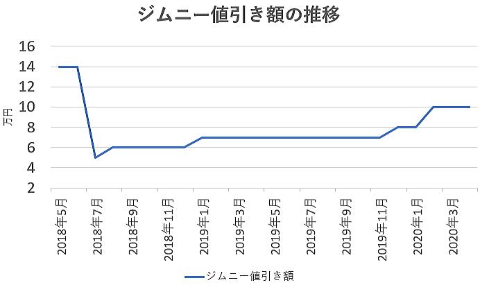 ジムニーの値引き額の推移グラフ