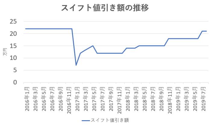 スイフトの値引き相場の推移