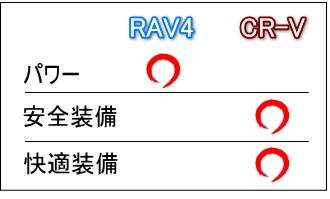 RAV4 VS CR-V