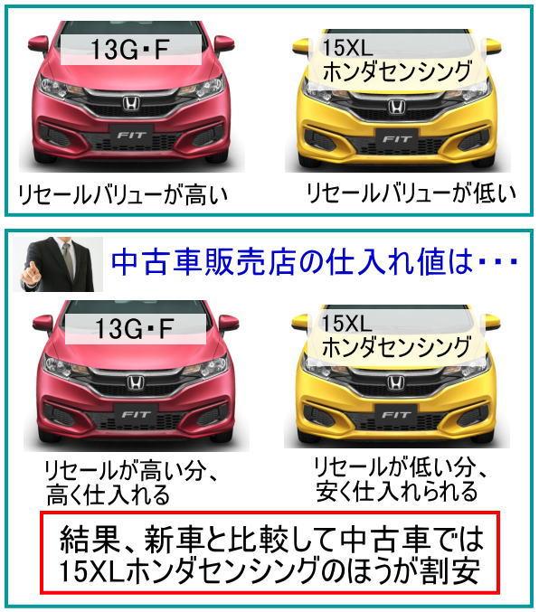 図解・リセールバリューが低いほど中古車では新車に比べ割安になる。(例:フィット)