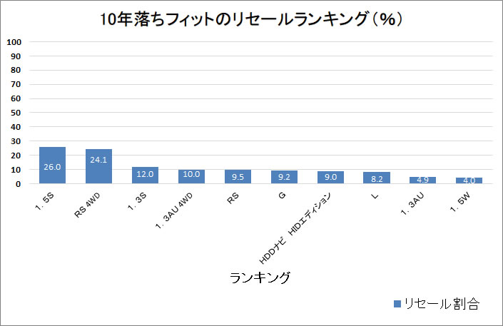 フィット10年グラフ