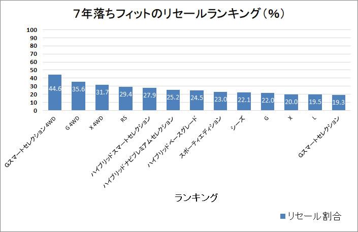 フィット7年グラフ