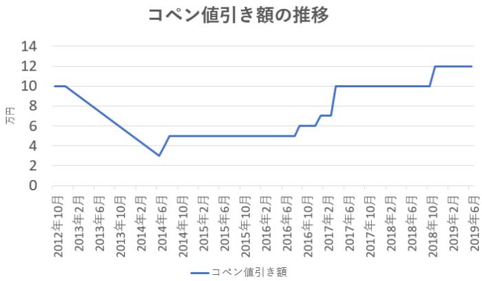 コペンの値引き額の推移