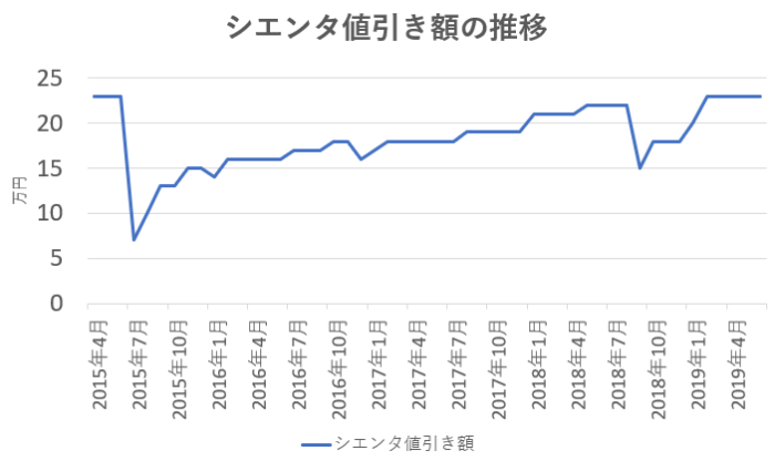 シエンタの値引き額の推移