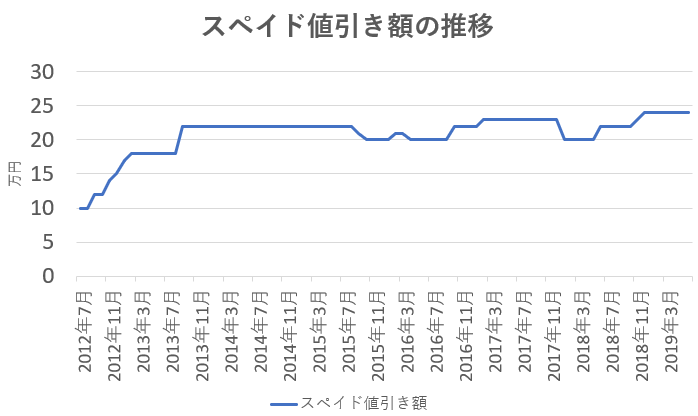 スペイドの値引き額の推移