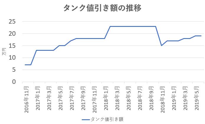 タンクの値引き額の推移
