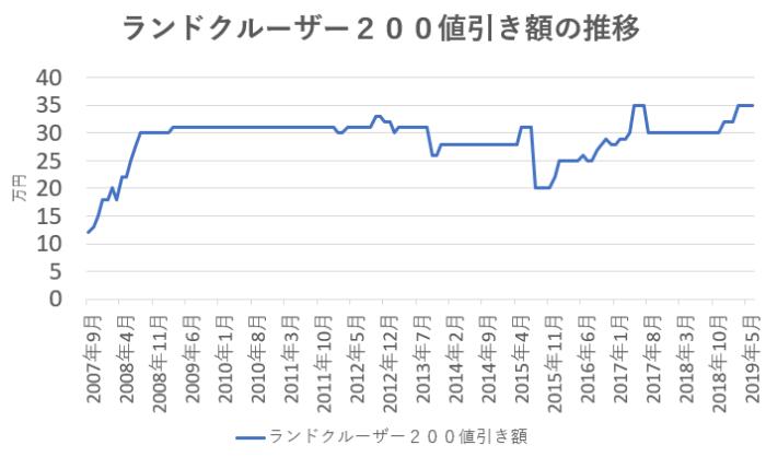 ランドクルーザーの値引き額の推移