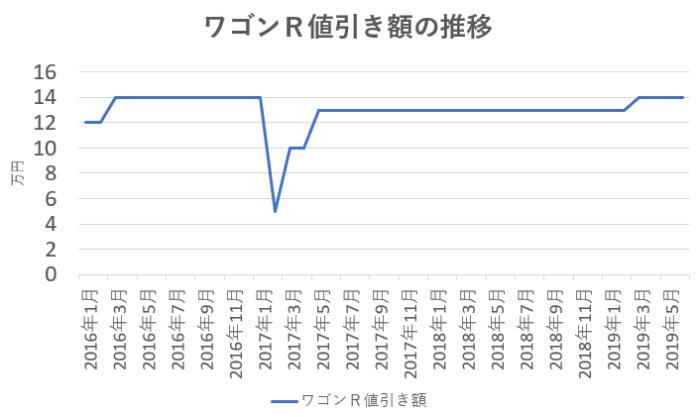 ワゴン Rの値引き額推移グラフ