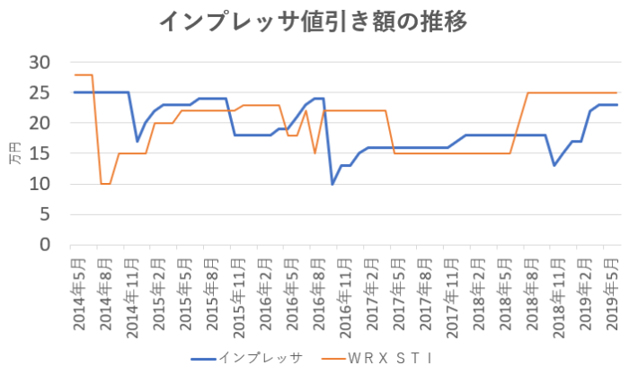 インプレッサの値引き額の推移