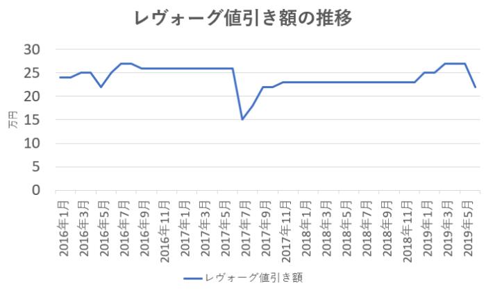 レヴォーグの値引き額の推移
