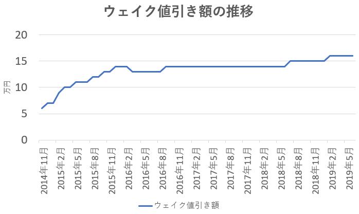 ウェイクの値引き額の推移