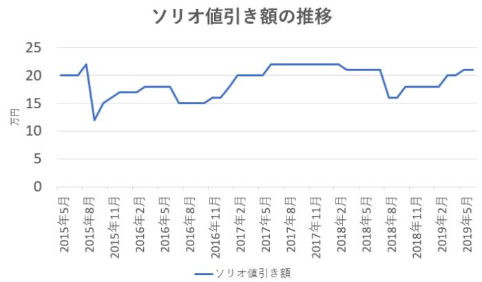 ソリオの値引き金額の推移