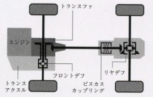 ルーミー4WDシステムの概要図