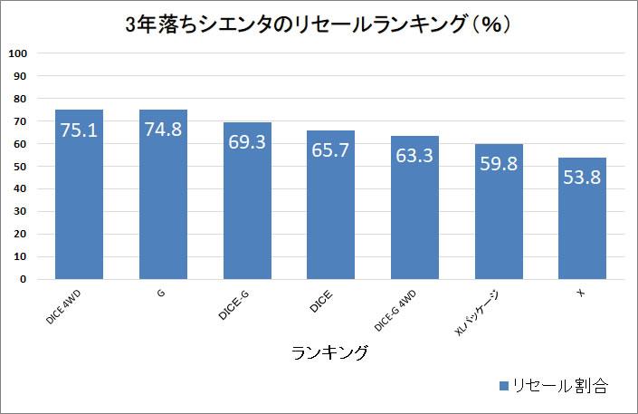 シエンタ3年グラフ