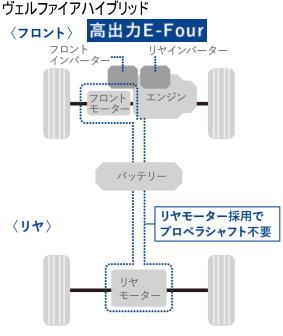 ヴェルファイアハイブリッドの4WDシステム