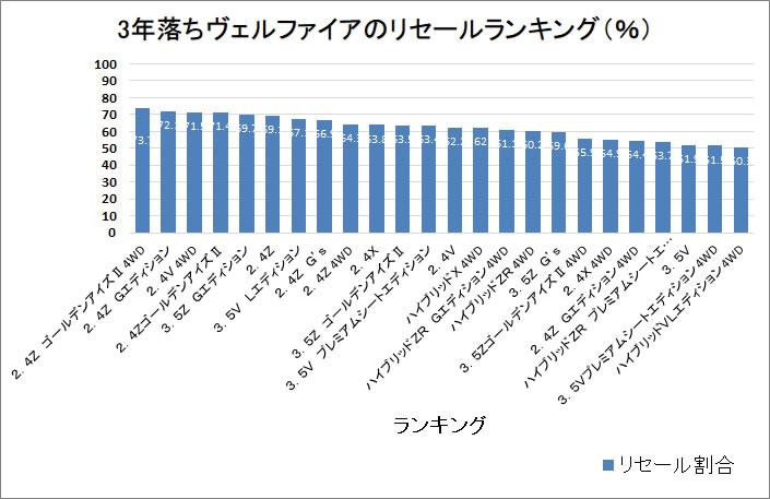 ヴェルファイア3年グラフ