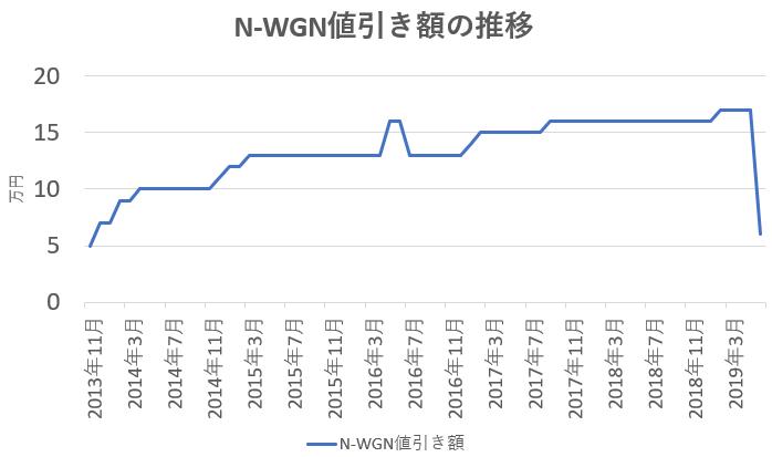値引きグラフ N-WGN