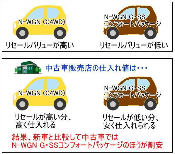 N-WGNの中古車は低リセールなグレードほど割安です。