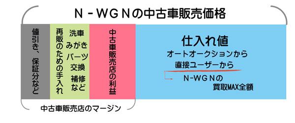 N-WGNの中古車販売店のマージン