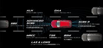 自動ブレーキ(スマート・シティ・ブレーキ・サポート)